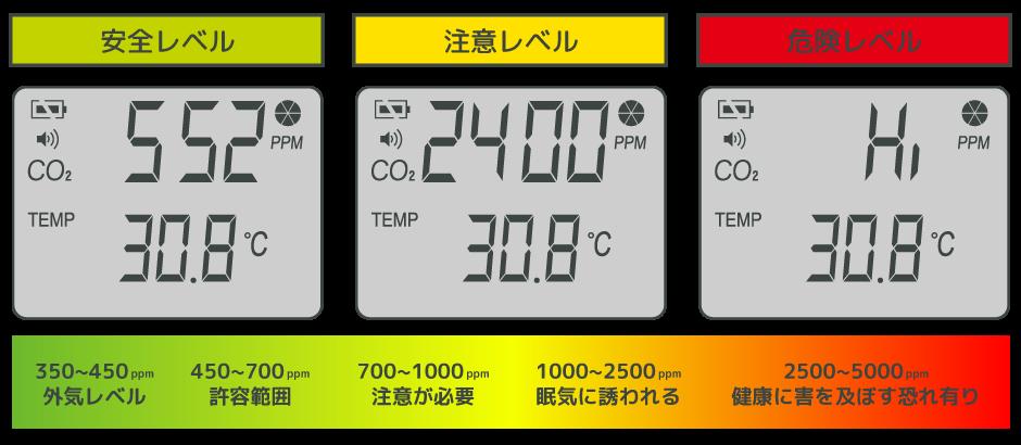 濃度 二酸化 計 炭素